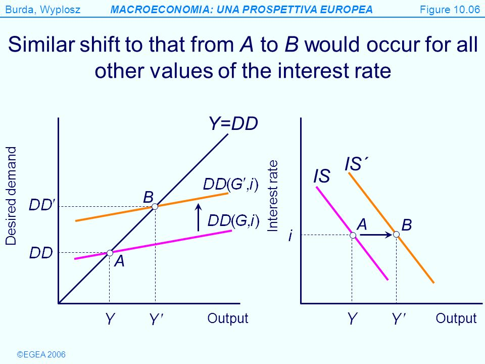 Figure 10.06 Similar shift to that from A to B would occur for all other values of the interest rate.