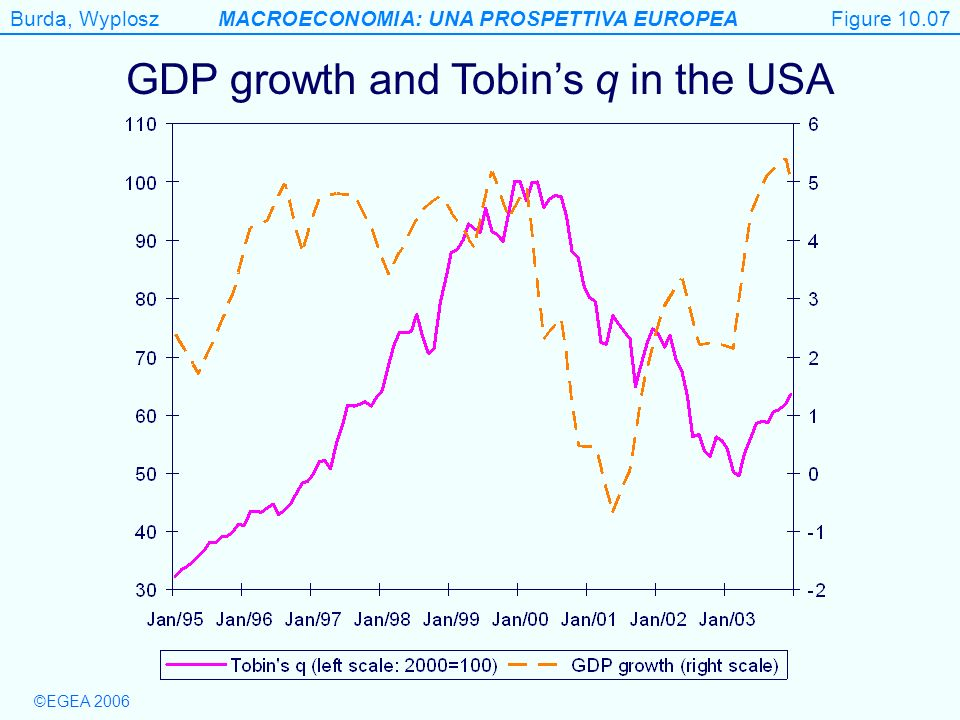 GDP growth and Tobin's q in the USA