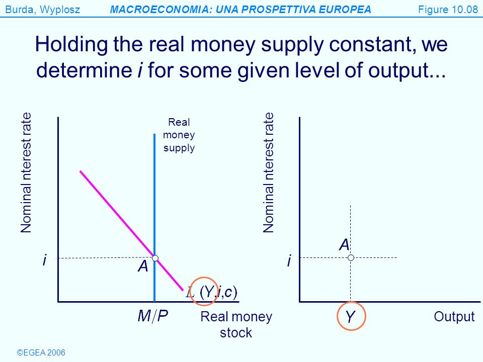 Figure 10.08 Holding the real money supply constant, we determine i for some given level of output...