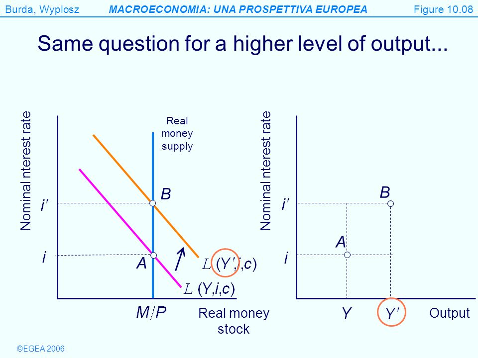 Same question for a higher level of output...