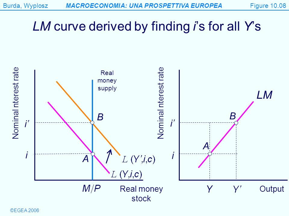 LM curve derived by finding i's for all Y's
