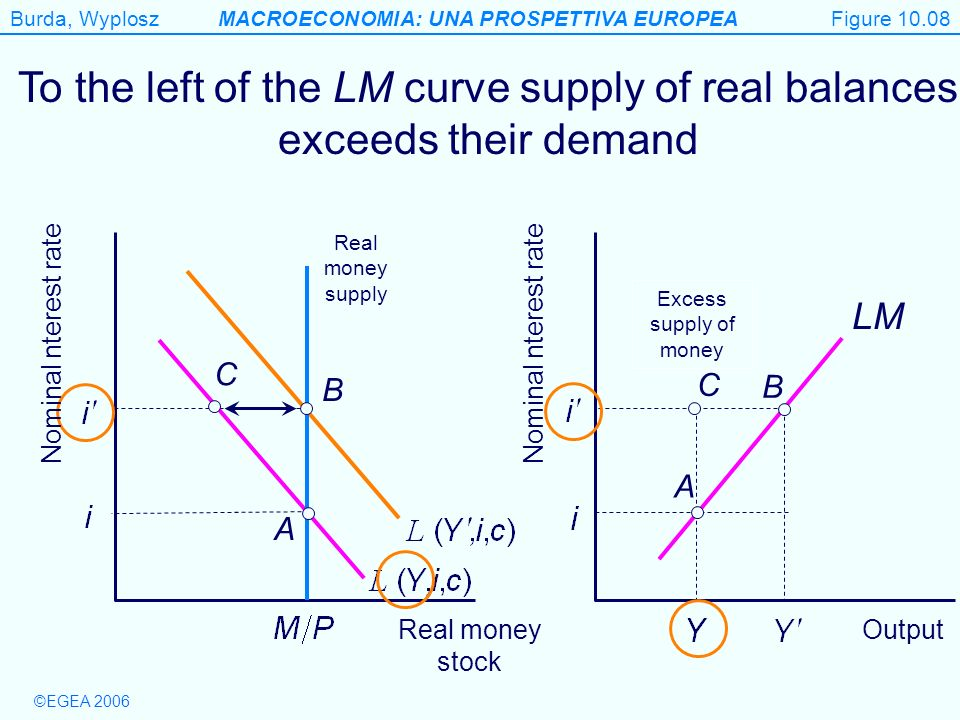 Figure 10.08 To the left of the LM curve supply of real balances exceeds their demand. Real money supply.