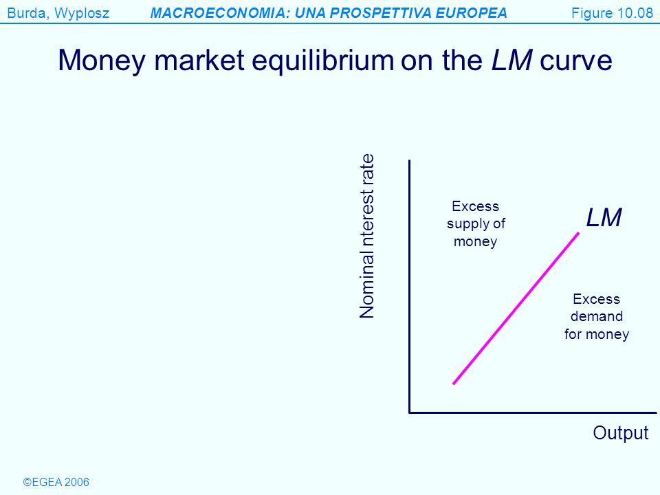Figure 10.8 Money market equilibrium on the LM curve LM