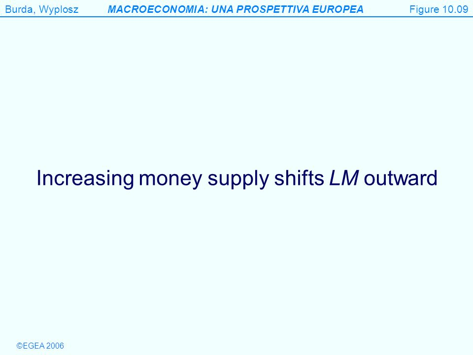 Increasing money supply shifts LM outward