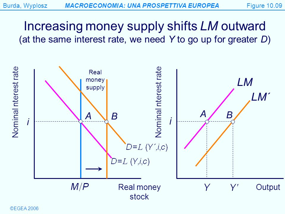 Figure 10.09 Increasing money supply shifts LM outward (at the same interest rate, we need Y to go up for greater D)