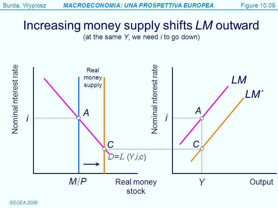 Figure 10.09 Increasing money supply shifts LM outward (at the same Y, we need i to go down) Real money supply.