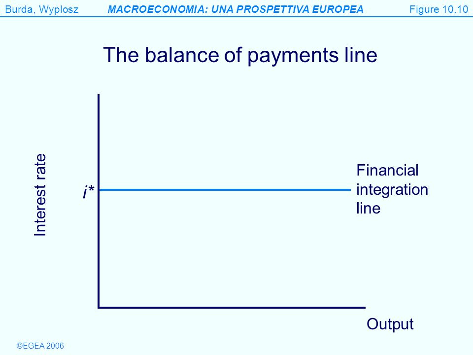 The balance of payments line
