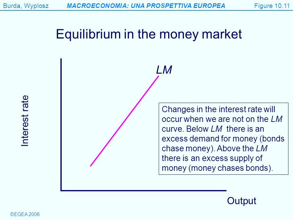 Equilibrium in the money market