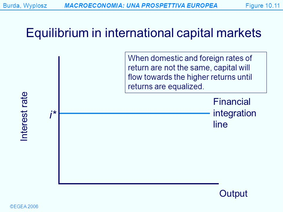 Equilibrium in international capital markets