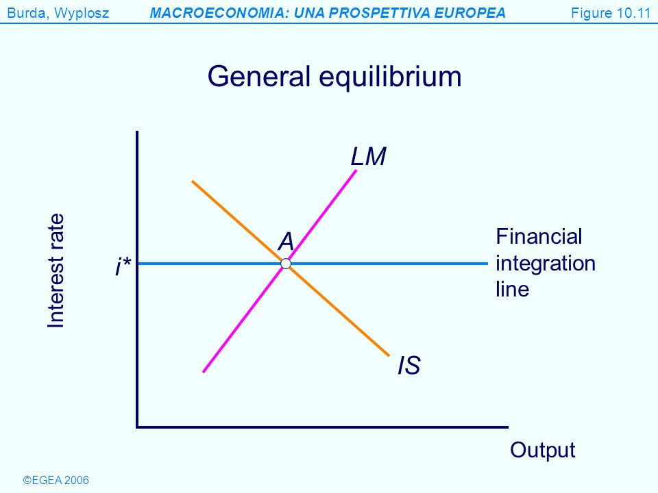 Figure 10.11 General equilibrium LM A i* IS Financial integration line