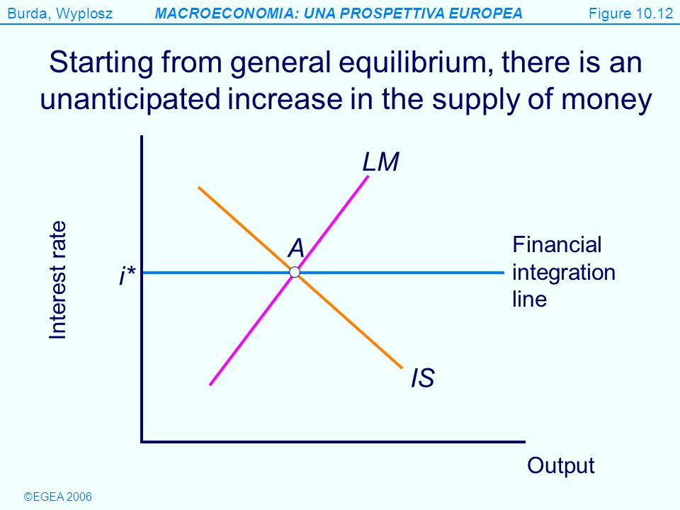 Figure 10.12 Starting from general equilibrium, there is an unanticipated increase in the supply of money.