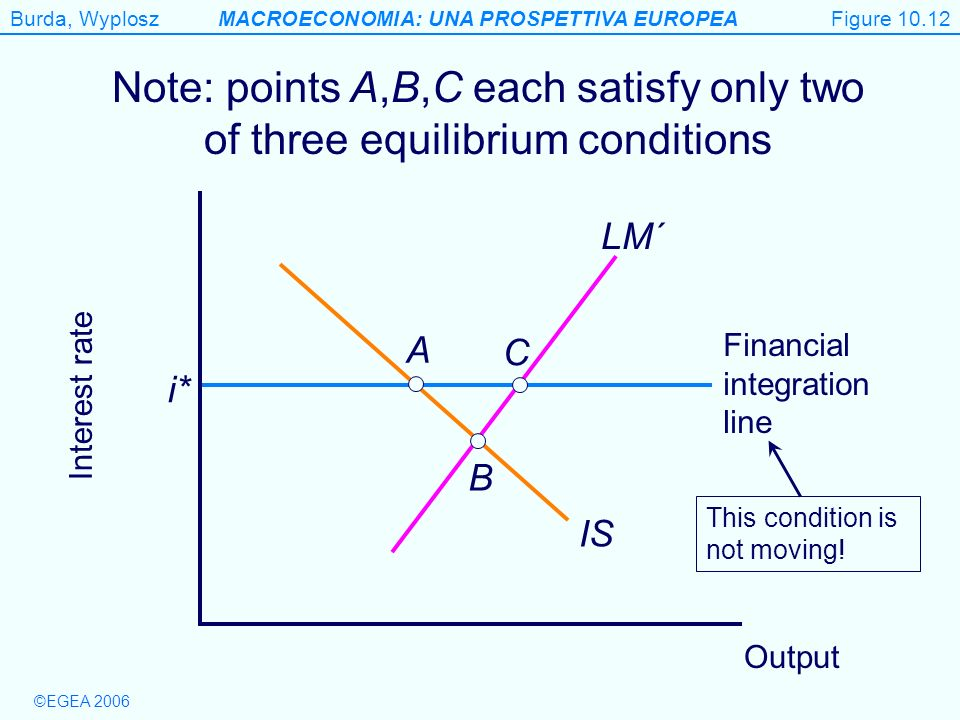 Figure 10.12 Note: points A,B,C each satisfy only two of three equilibrium conditions. LM´ A. C.