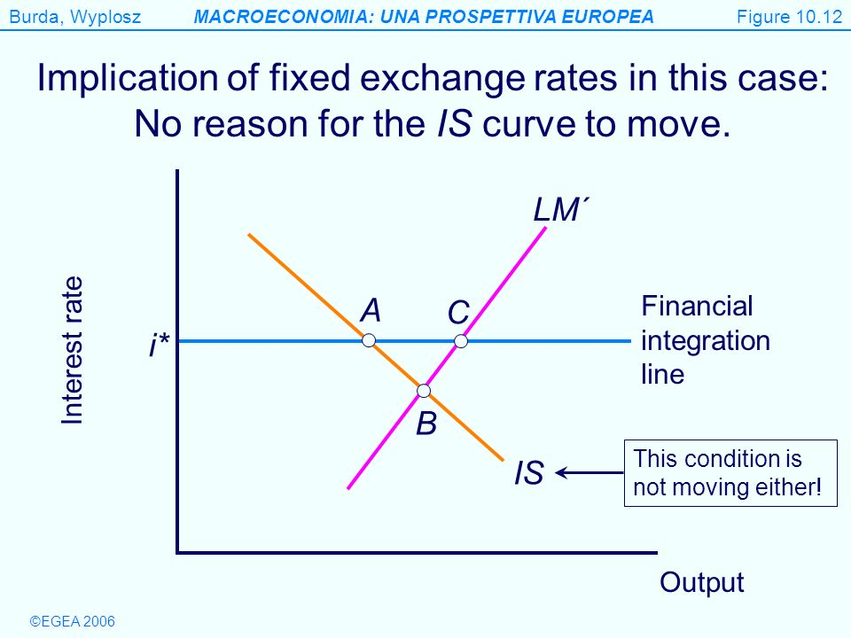 Figure 10.12 Implication of fixed exchange rates in this case: No reason for the IS curve to move. LM´