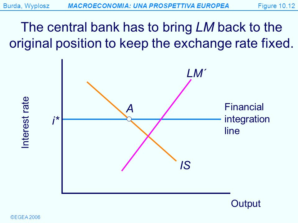 Figure 10.12 The central bank has to bring LM back to the original position to keep the exchange rate fixed.