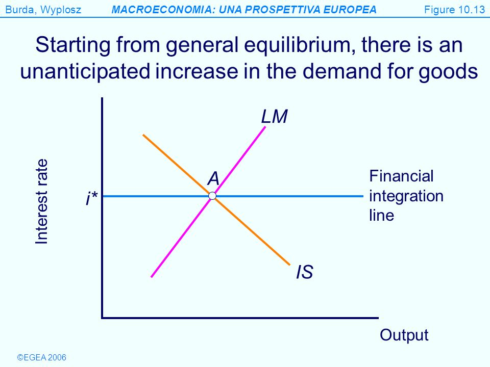 Figure 10.13 Starting from general equilibrium, there is an unanticipated increase in the demand for goods.