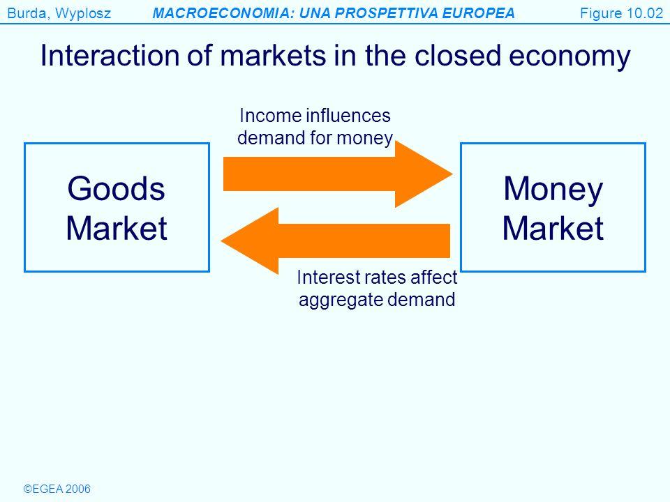 Figure 10.2 Goods Market Money Market