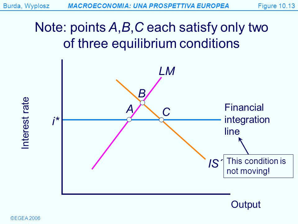 Figure 10.13 Note: points A,B,C each satisfy only two of three equilibrium conditions. LM. B. A.