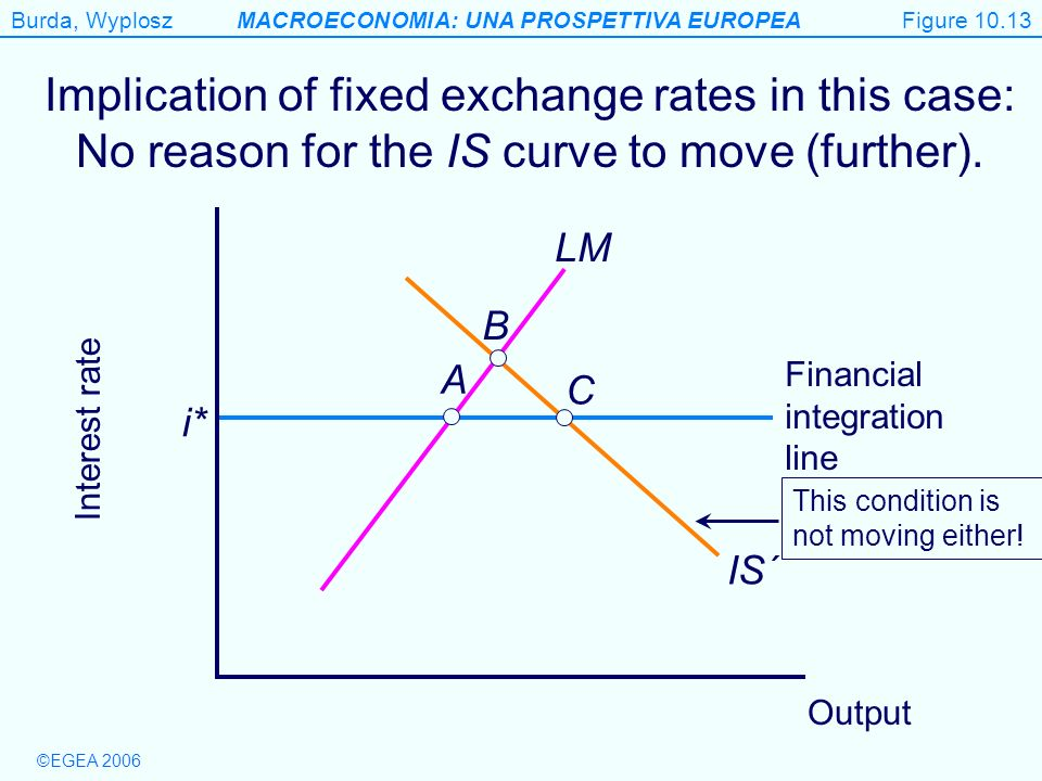 Figure 10.13 Implication of fixed exchange rates in this case: No reason for the IS curve to move (further).