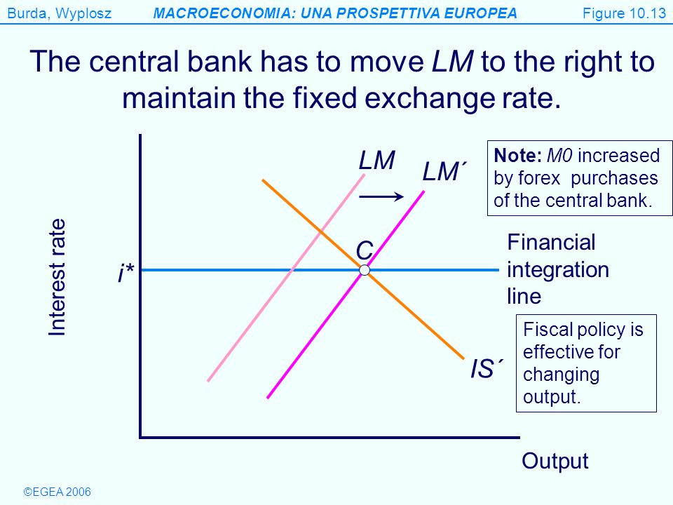 Figure 10.13 The central bank has to move LM to the right to maintain the fixed exchange rate. LM.