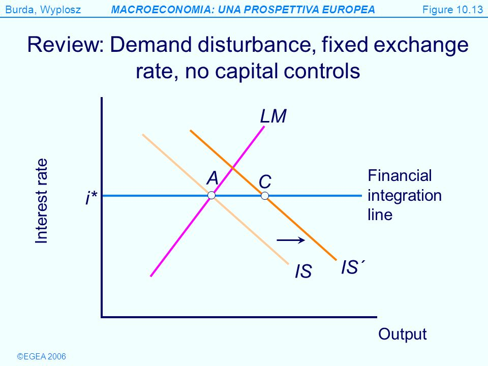 Review: Demand disturbance, fixed exchange rate, no capital controls