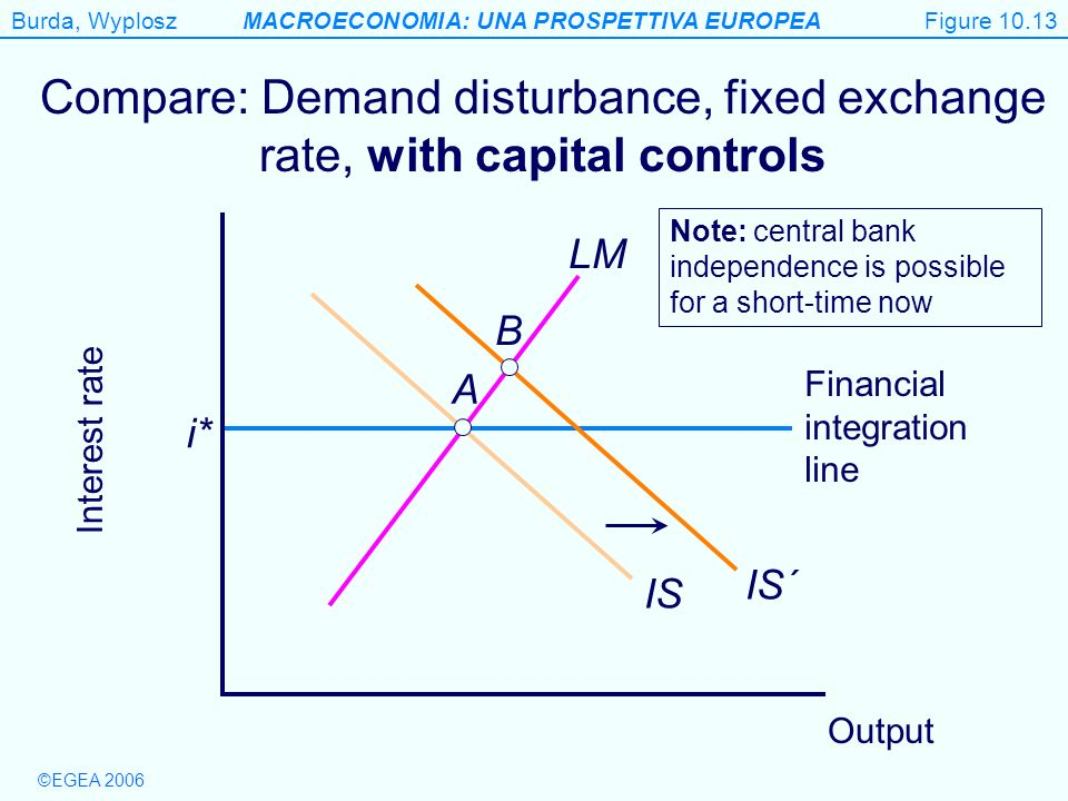 Figure 10.13 Compare: Demand disturbance, fixed exchange rate, with capital controls.