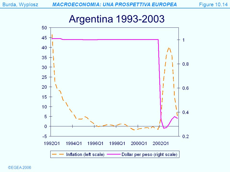 Figure 10.14 Argentina 1993-2003 Figure 10.14
