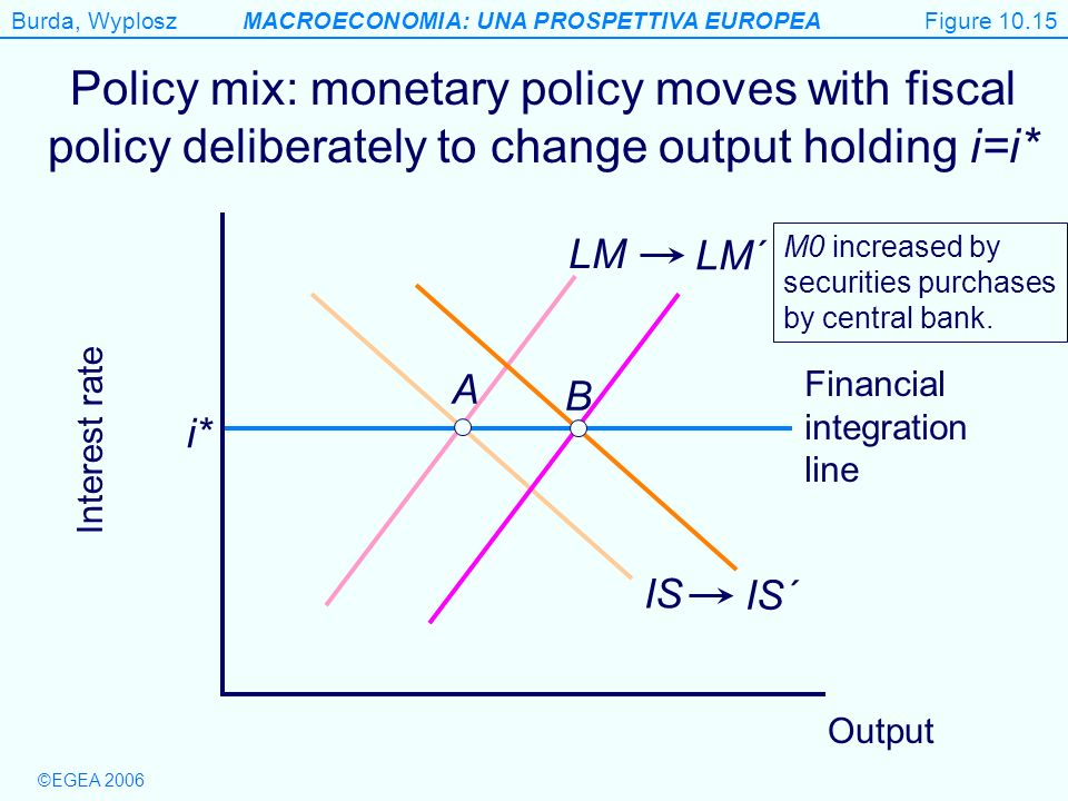 Figure 10.15 Policy mix: monetary policy moves with fiscal policy deliberately to change output holding i=i*