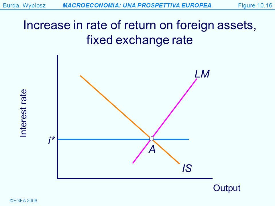 Increase in rate of return on foreign assets, fixed exchange rate