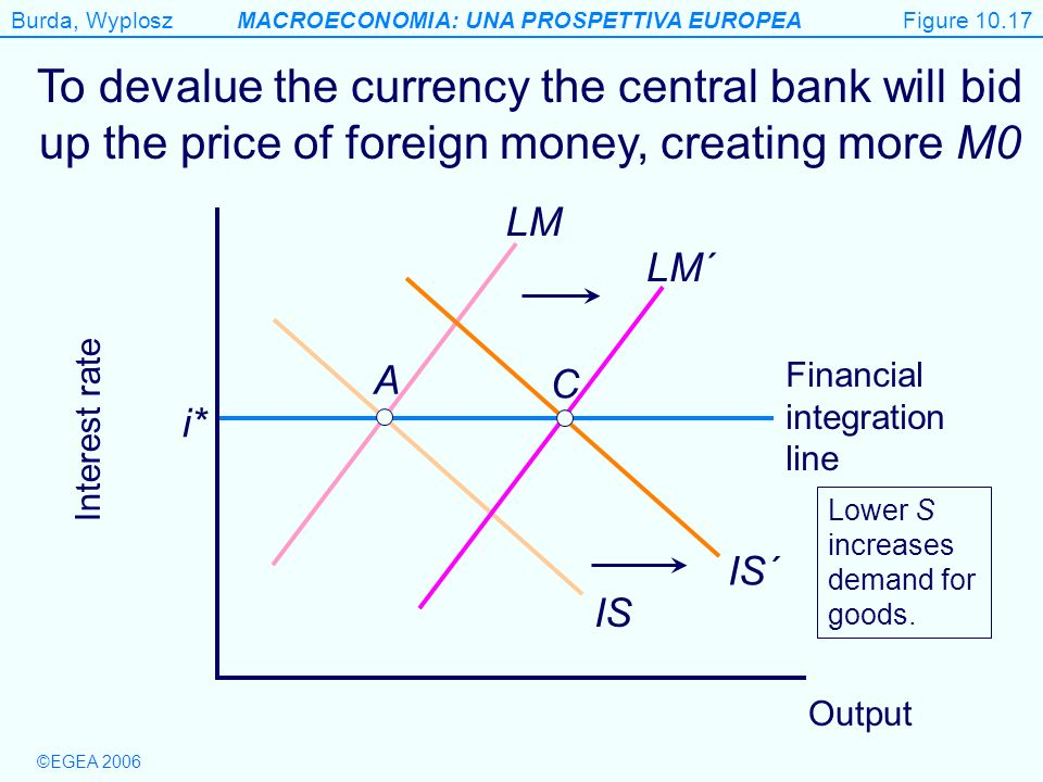 Figure 10.17 To devalue the currency the central bank will bid up the price of foreign money, creating more M0.