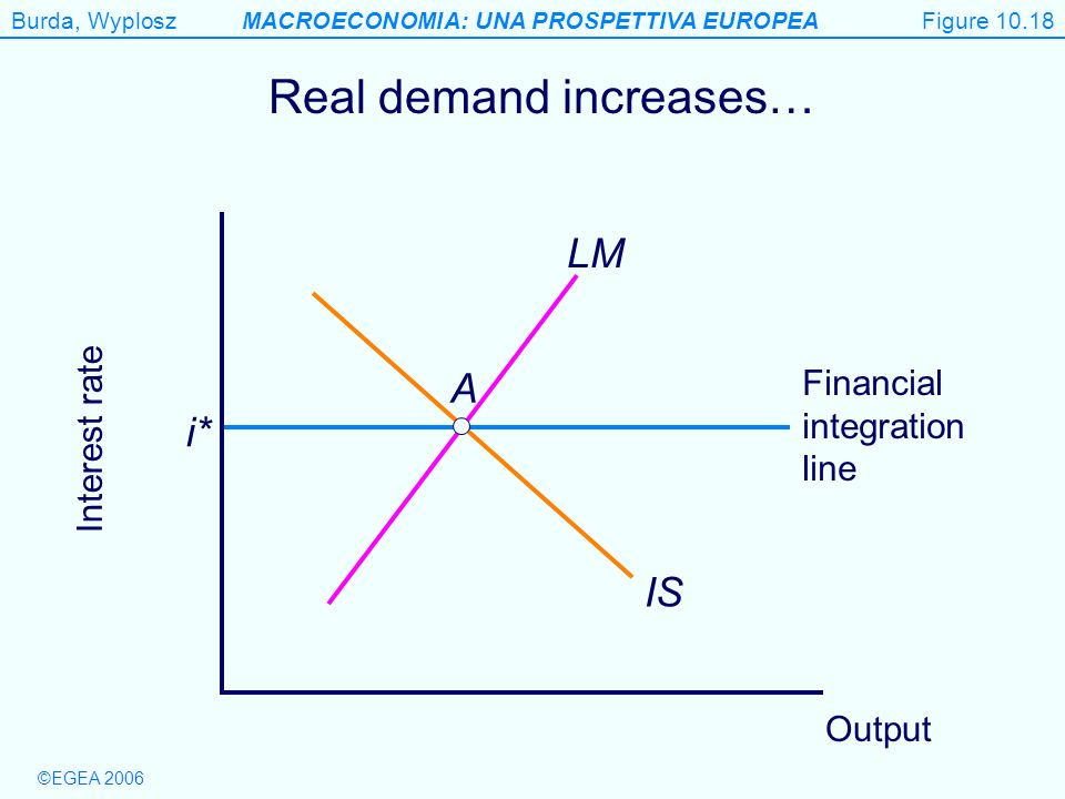 Real demand increases…