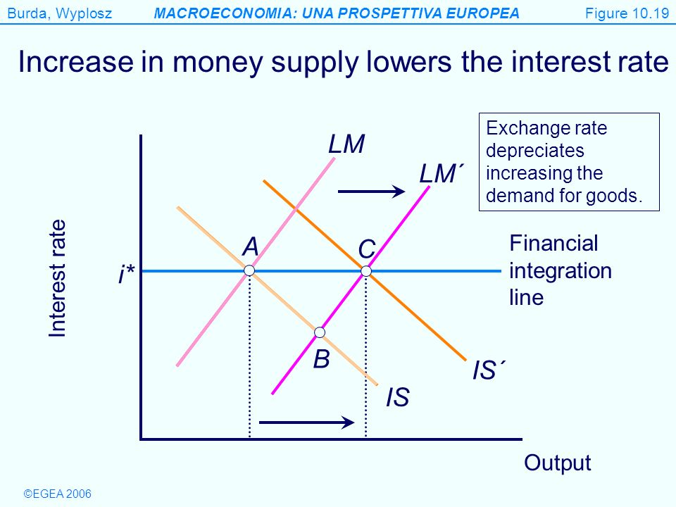 Increase in money supply lowers the interest rate