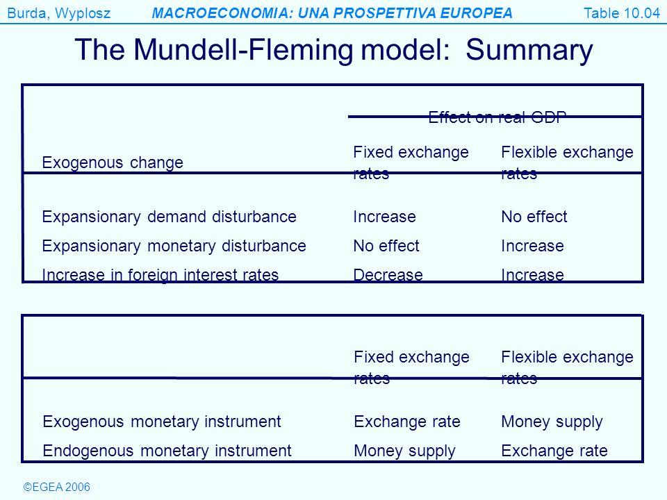 The Mundell-Fleming model: Summary