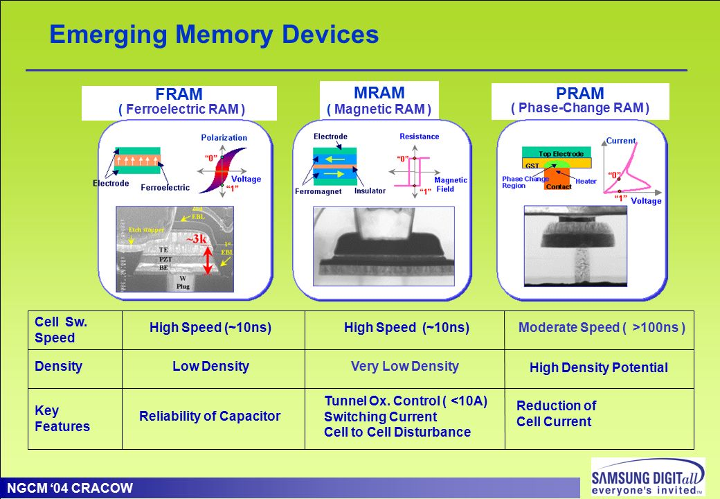 nanotechnology in memory storage devices Nanotechnology paper 7udqvlvwruphpru\ghylfhvzlwkodujhphpru\  (ofet) memory devices with a high data storage capacity for use in solid-state hard drives, thereby extending the applications of such devices beyond simple disposable electronics that do not require a high-capa.