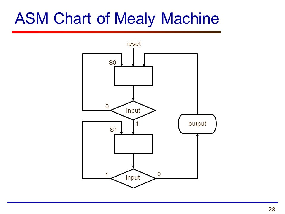 mealy vs state machine