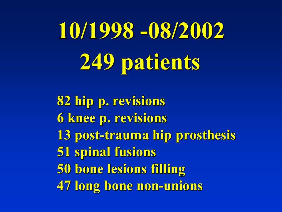10/1998 -08/2002 249 patients.