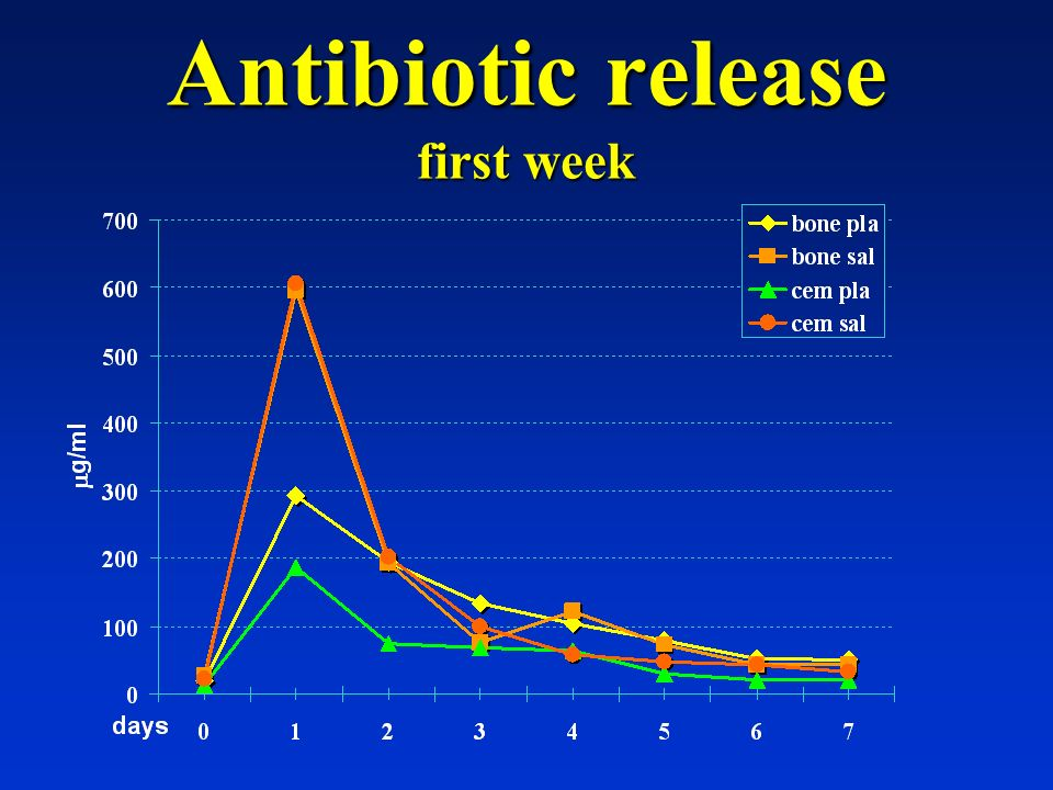 Antibiotic release first week