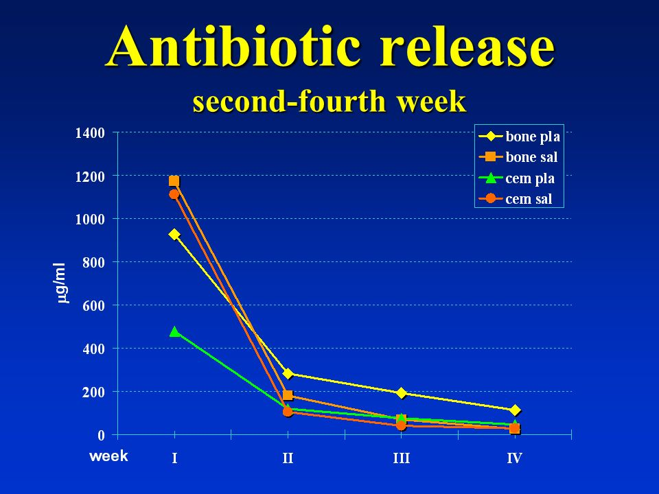 Antibiotic release second-fourth week