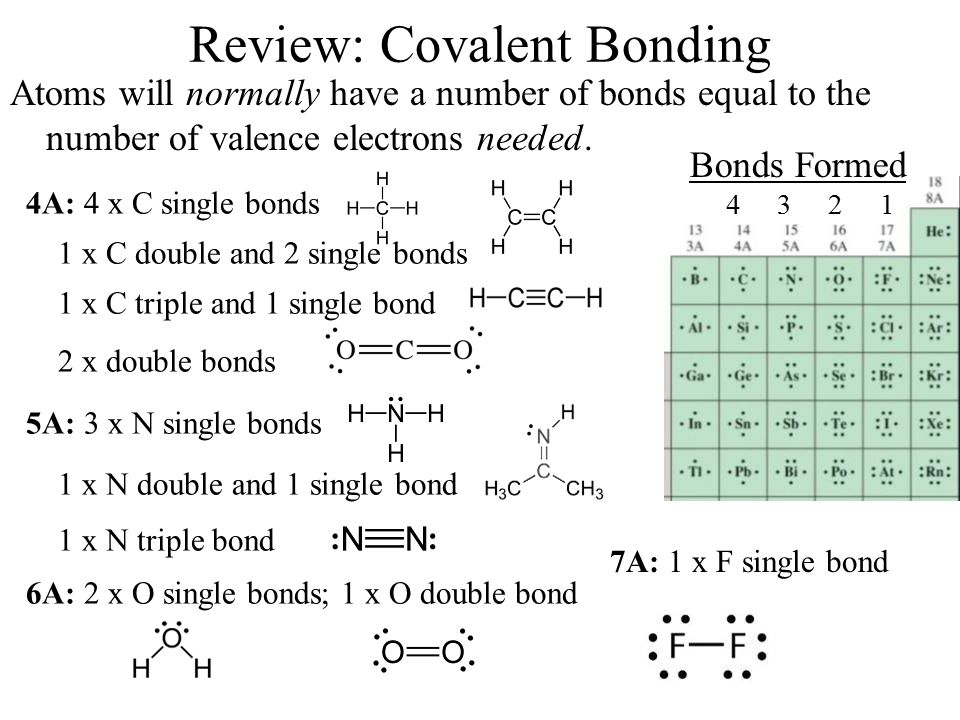 organic chemistry bonding review Organic chemistry practice multiple choice questions return to the organic chemistry learning aids page question set 1 bonding these questions are best used as a review for final exams since they are not ordered in any way.
