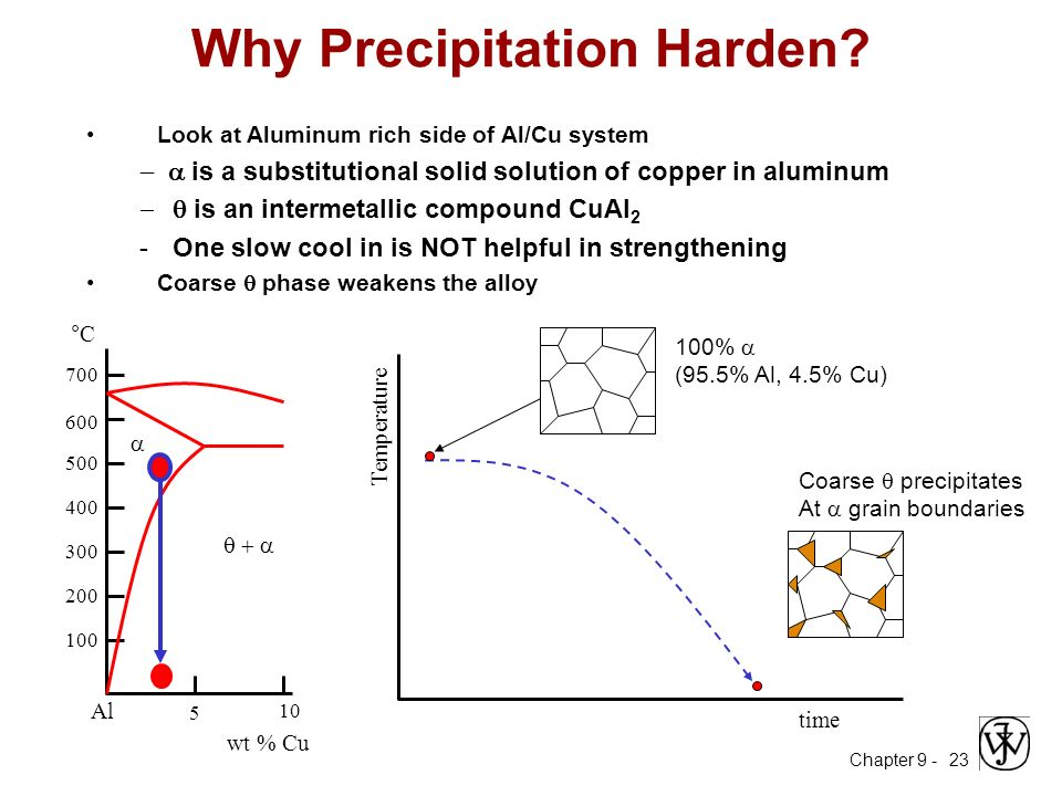 Me 330 engineering materials ppt video online download 23 why precipitation harden ccuart Image collections