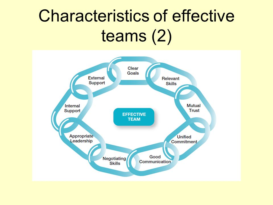 describe different types of team and the benefits of teams for an organisation Open document below is an essay on p1 describe the different types of teams and the benefits of teams for an organisation from anti essays, your source for research papers, essays, and term paper examples.