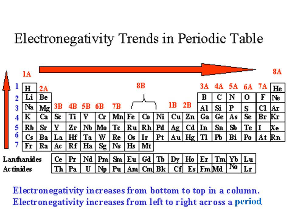 Periodic table electronegativity across the periodic table periodic table electronegativity across the periodic table trends in the periodic table ppt video urtaz Image collections