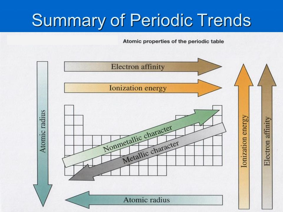 Trends in the periodic table ppt video online download atomic radius 24 summary of periodic trends urtaz Gallery