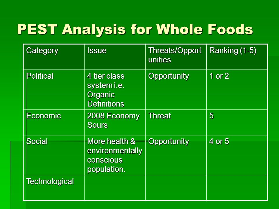 PESTLE Analysis of Starbucks