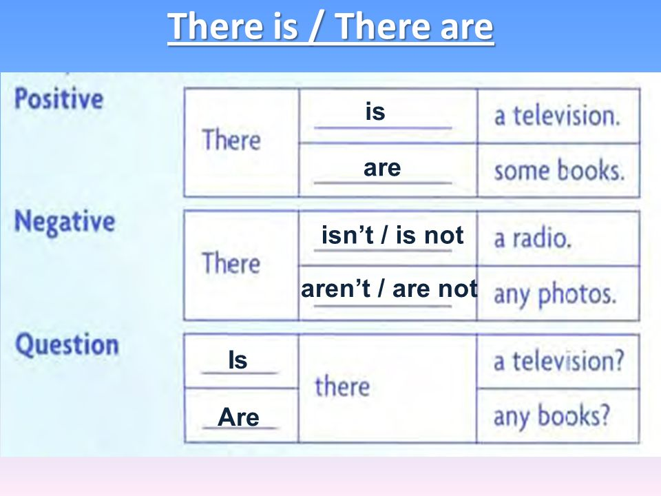 There is / There are is are isn't / is not aren't / are not Is Are