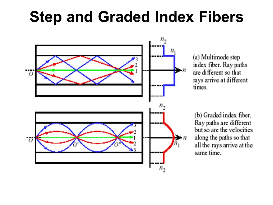 step index graded index fiber There are basically two types of multi-mode fibers: graded-index fibers and step- index fibers in step-index fibers, the refractive index decreases dramatically.