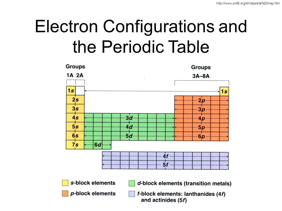 Electron configuration orbitals ppt download - Periodic table electron configuration ...