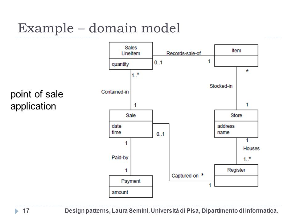 Example – domain model point of sale application