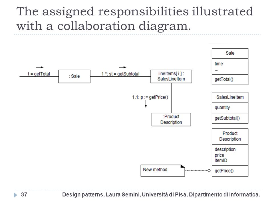 The assigned responsibilities illustrated with a collaboration diagram.