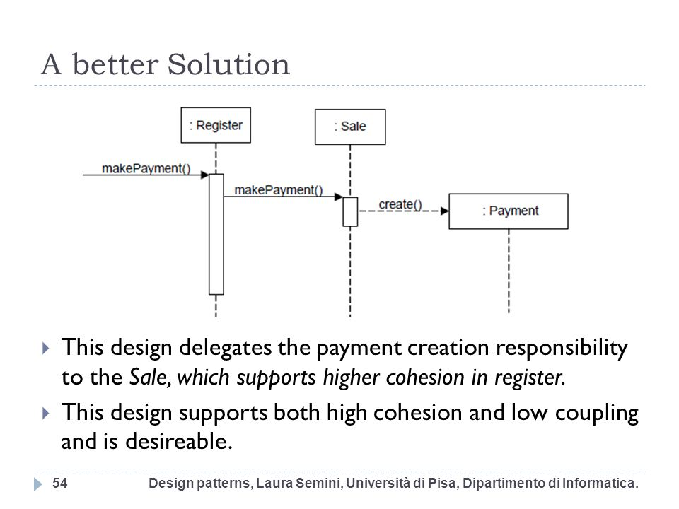 A better Solution This design delegates the payment creation responsibility to the Sale, which supports higher cohesion in register.