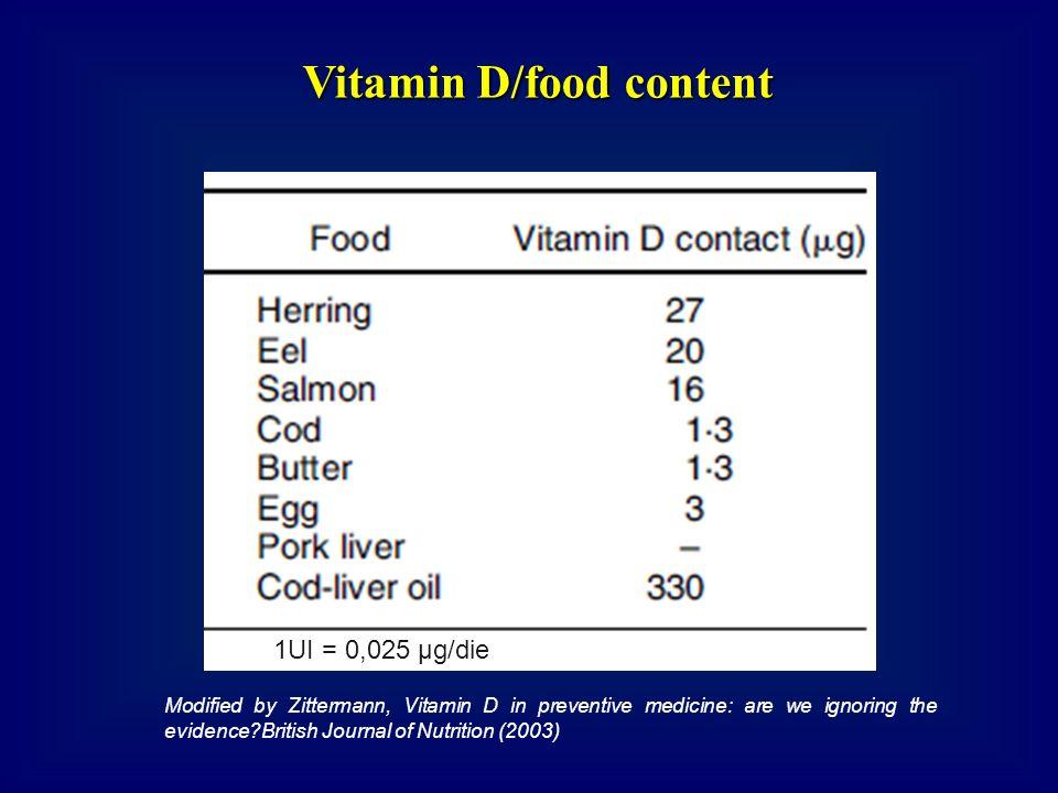 Vitamin D/food content